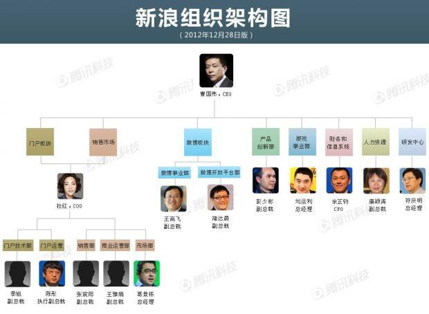 杜红成新浪网影子CEO