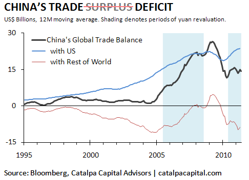 currency, they suspended yuan revaluation when the surplus with the US