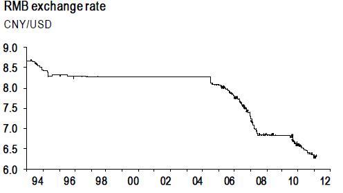 JP Morgan chart depicting the RMB exchange rate