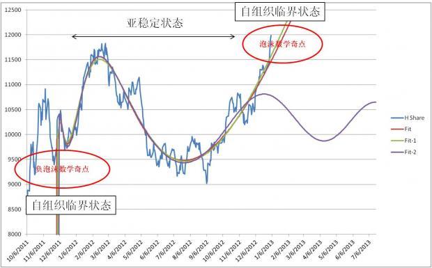 A/H股短期可能的走势(30日更新)