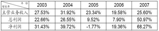 A股市场进入新一轮牛市的机理分析 (二)