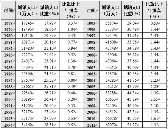 A股市场进入新一轮牛市的机理分析(三)