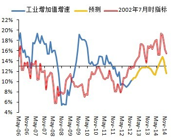 """中国需警惕过剩产能""""堰塞湖"""""""