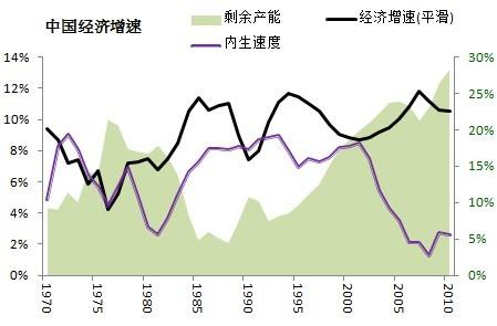 中国需警惕过剩产能鈥溠呷鈥