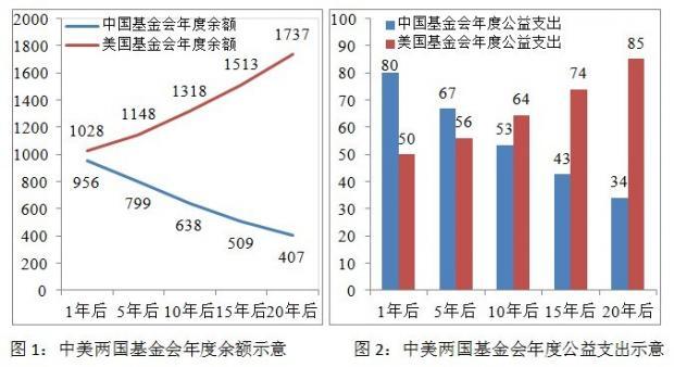 中国企业家何以行善难?