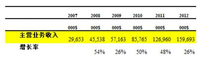 高德软件2012年财报解读:收入增长放缓的动因
