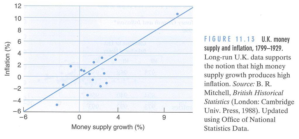 货币供给与通货膨胀的关系