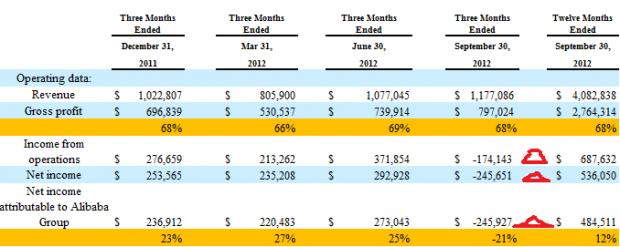 阿里巴巴五亿美元净利润被啥吞噬了?