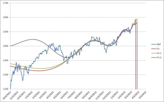 预警美国股市