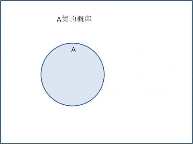 图解贝叶斯公式