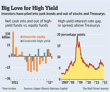 债券投资会是很有钱途的玩法