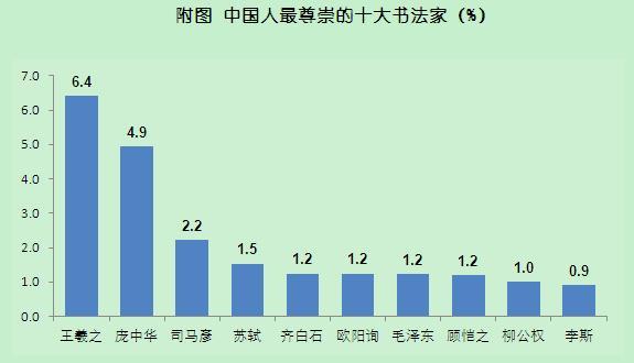 四分之一中国人自称会写毛笔字!