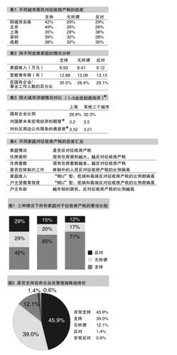 征收房产税的民意调查