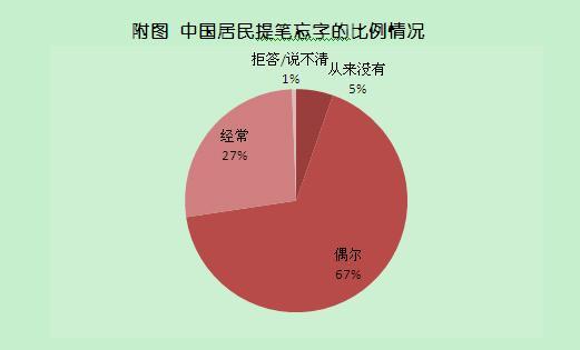 九成半国人提笔忘字