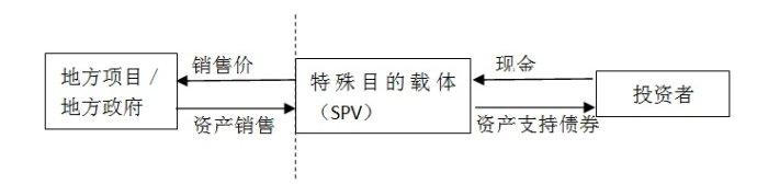 利用资产证券化改革中国地方债务问题