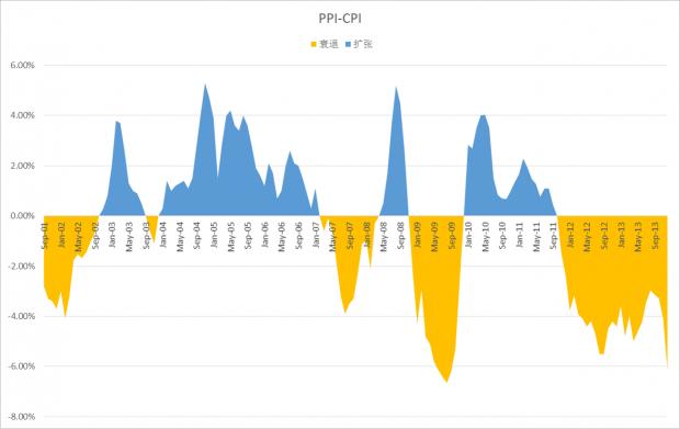 PPI与CPI的差说明了什么?