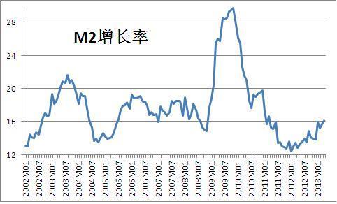 高M2与低增长