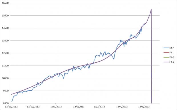 美国和日本股市接近见顶