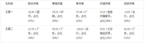 数字阴影下的中国纸媒们