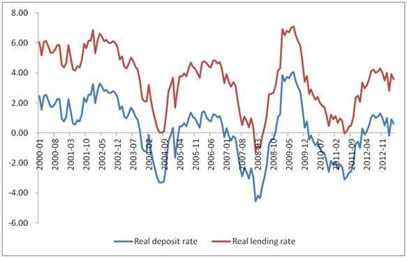 为什么中国影子银行从2009年起飞速发展?