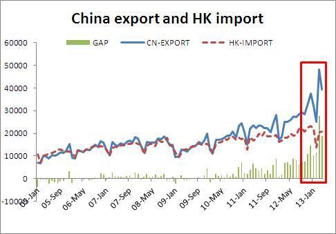 出口水分来自香港,进口水分来自美国和台湾?