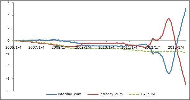 人民币升值预期与量化宽松