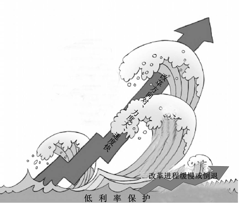 中国股市的困境和希望