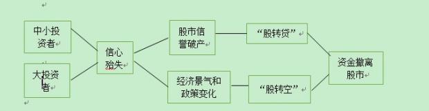 中国式股市如何走出困境