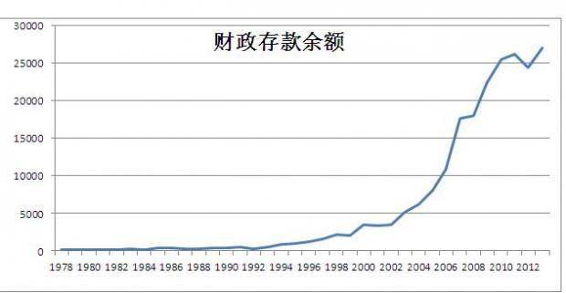 盘活货币存量:财政资金破题