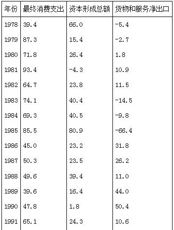 什么推动了中国经济增长