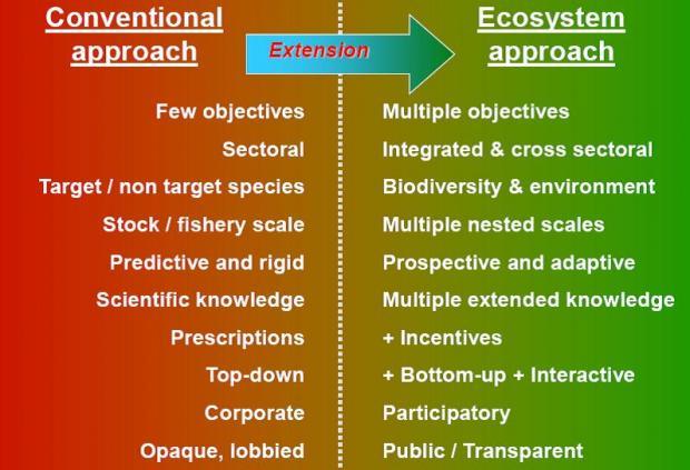 南大洋呼唤MPA系列博客之八:生态系统方法