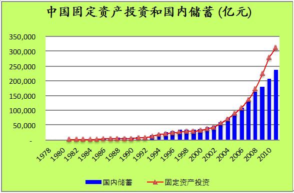 为什么投资和出口驱动的经济增长不可持续?(一)