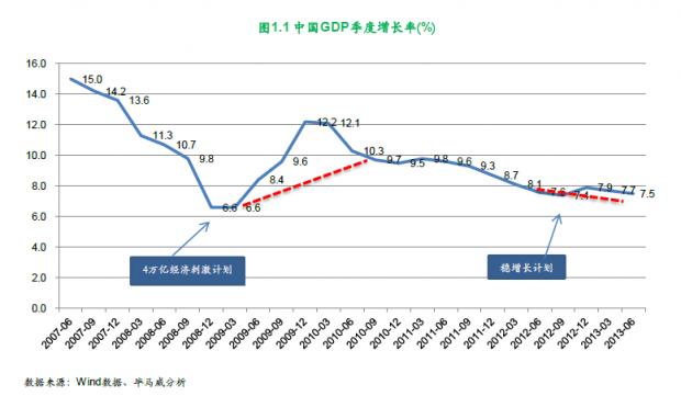 中国需要一场经济危机
