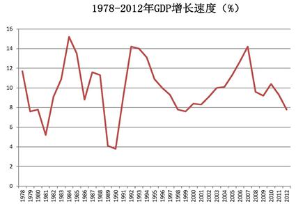 中国GDP增速的上限与下限
