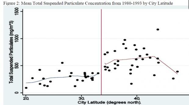 烧暖气真的使北方人平均少活5年半吗?