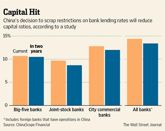 中国离利率自由化还很遥远