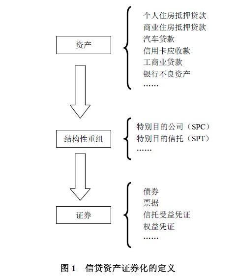 信贷资产证券化:原理与实务