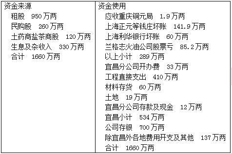 百年风云川汉铁路之融资点滴