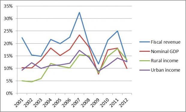 征收房产税不利于经济结构调整