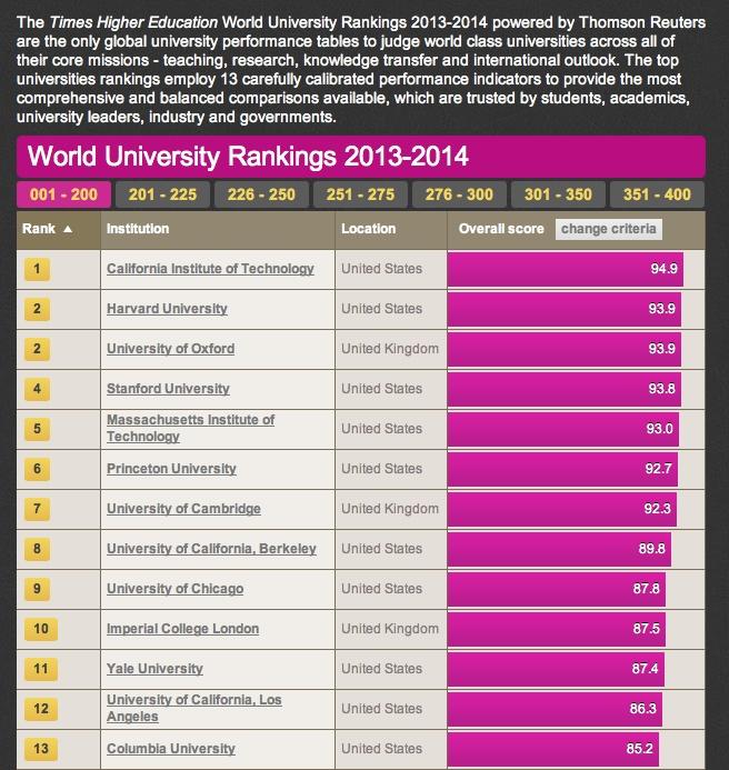 新的全球大学排名