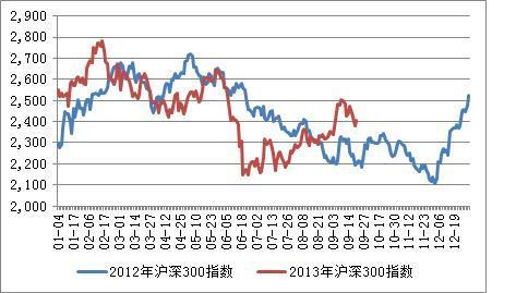 四季度经济增长势头将变弱