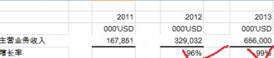 奇虎2013年三季度业绩:通用搜索营收增长迅速