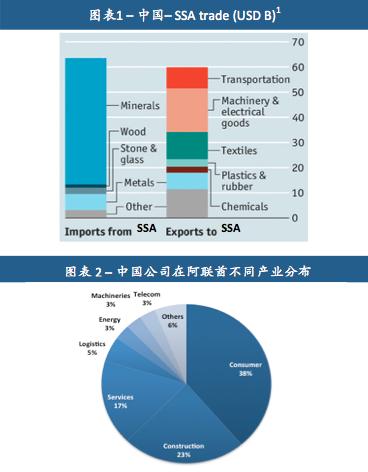 阿联酋:中国通往非洲的门户