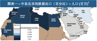 MENA与中国:重建丝绸之路