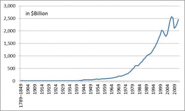 美国个人财产税简短历史