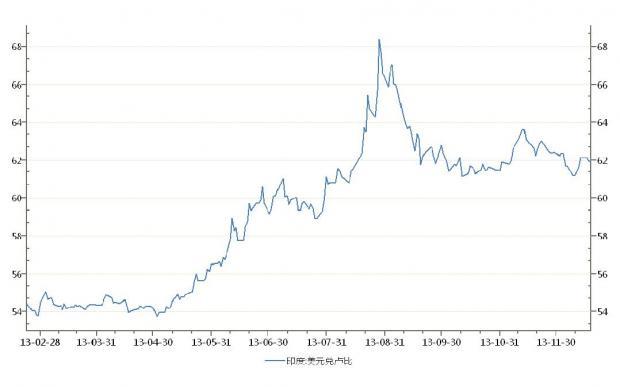 QE缩减:利好中国?