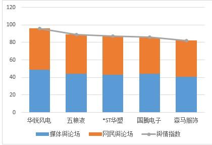 上市公司舆情周榜(1月11日至1月16日) 华锐风电一年两遭立案 五粮液公车拍卖被疑作秀