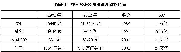 三中全会,股市从此大不同——当前宏观经济形势与中国股市未来走势(上)