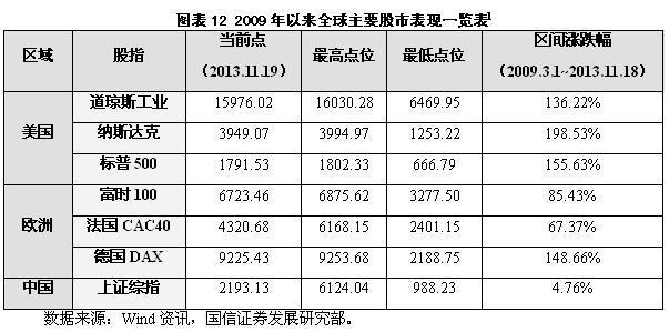 三中全会,股市从此大不同——当前宏观经济形势与中国股市未来走势(下)