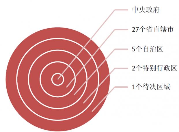 香港、茅台和纵向结构